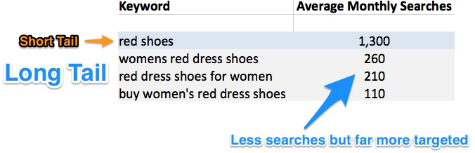 Red-Shoes-SEO-Keyword-Research-